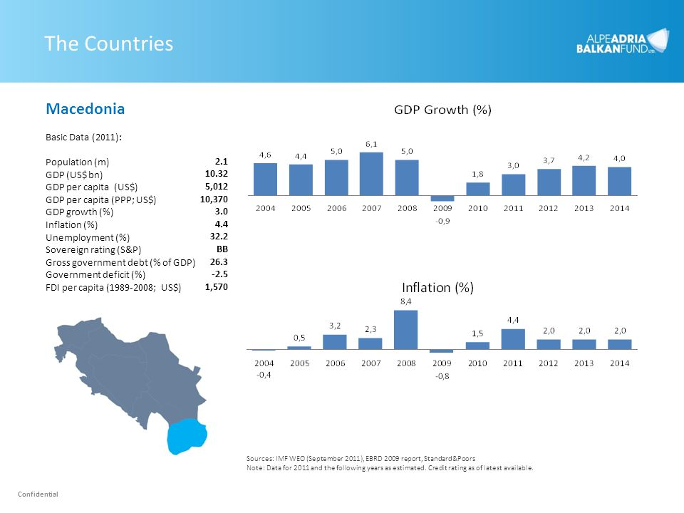The Countries Macedonia Basic Data (2011): Population (m) 2.1