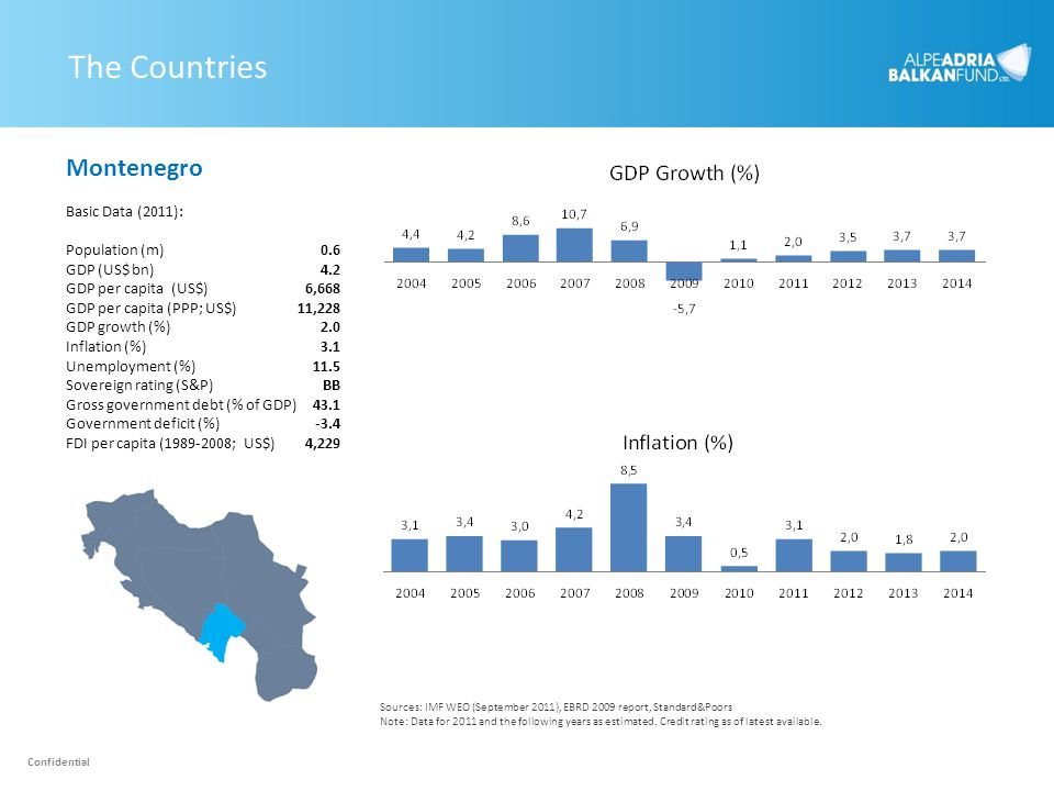 The Countries Montenegro Basic Data (2011): Population (m)