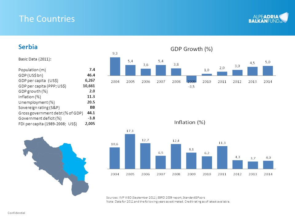 The Countries Serbia Basic Data (2011): Population (m) 7.4