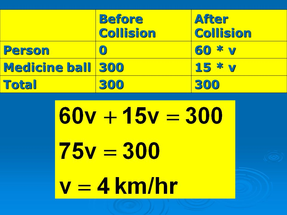Before Collision After Collision Person 60 * v Medicine ball 300 15 * v Total