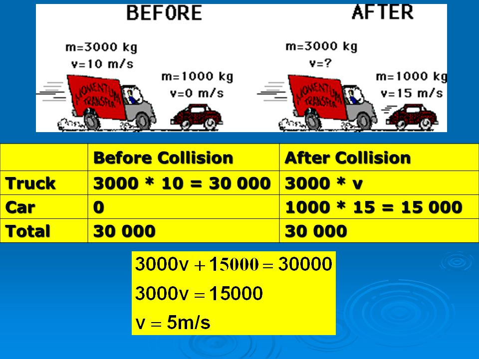 Before Collision After Collision. Truck. 3000 * 10 = 30 000. 3000 * v. Car. 1000 * 15 = 15 000.