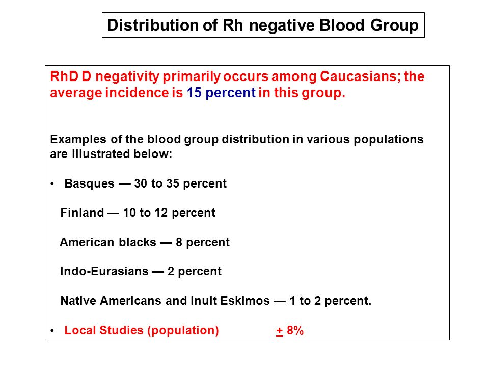 Distribution of Rh negative Blood Group