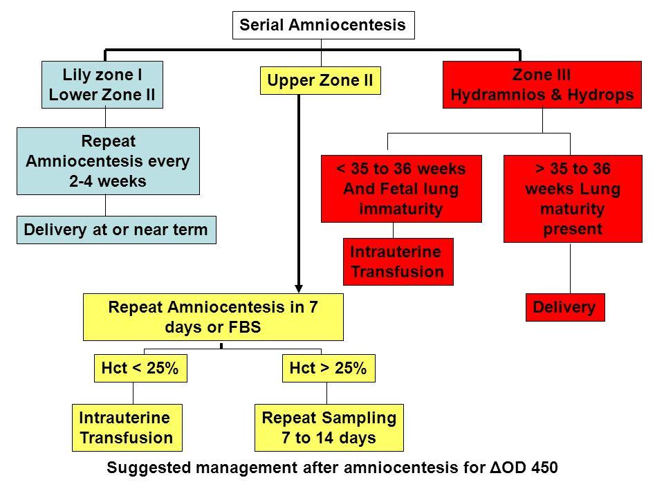 Repeat Amniocentesis every 2-4 weeks