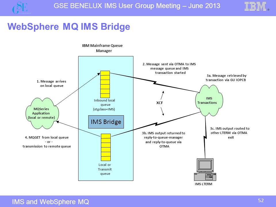 WebSphere MQ IMS Bridge