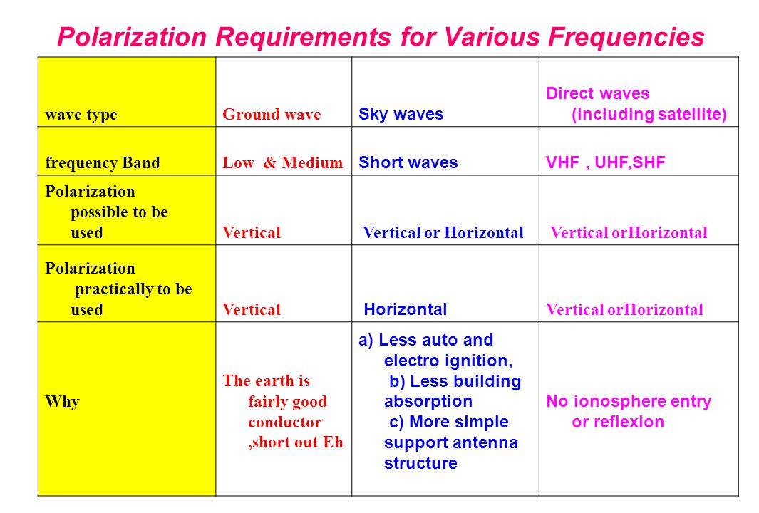 Polarization Requirements for Various Frequencies
