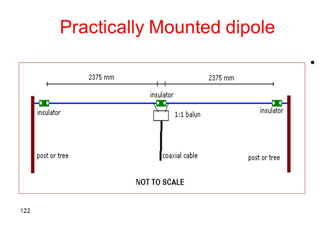 Practically Mounted dipole