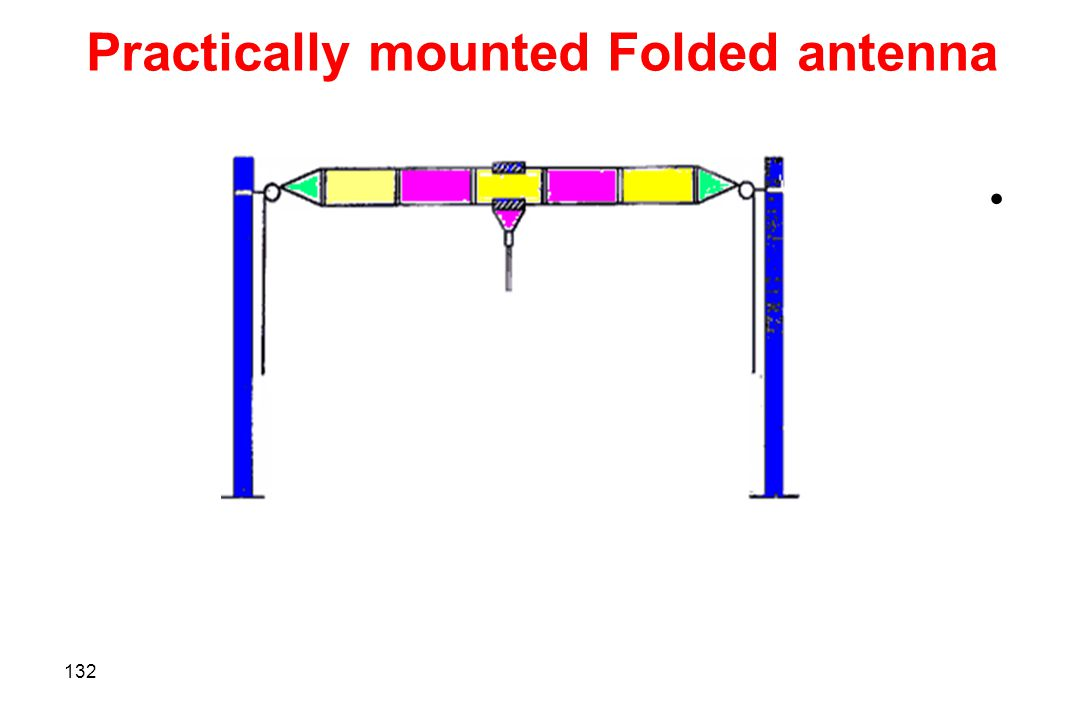 Practically mounted Folded antenna