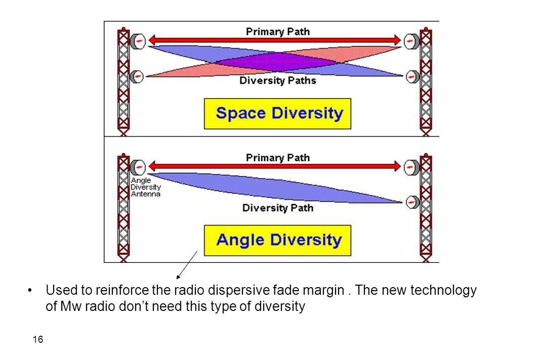 Used to reinforce the radio dispersive fade margin