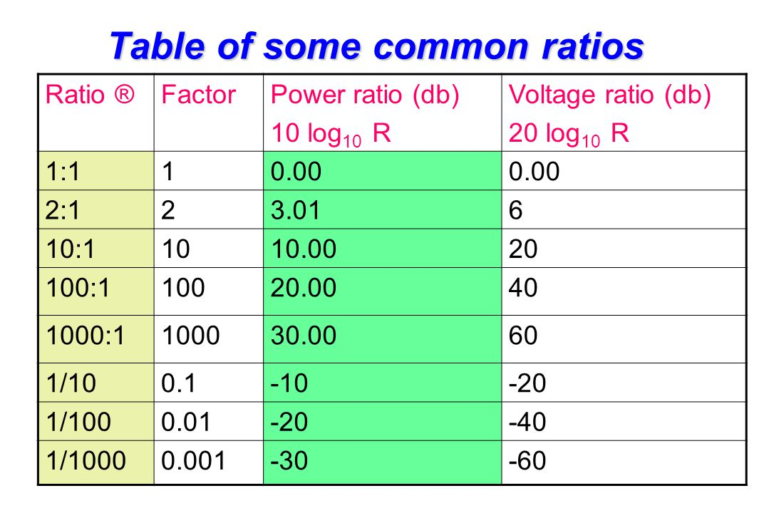 Table of some common ratios