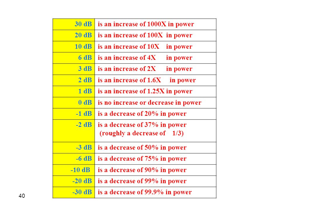 30 dB is an increase of 1000X in power. 20 dB. is an increase of 100X in power. 10 dB. is an increase of 10X in power.
