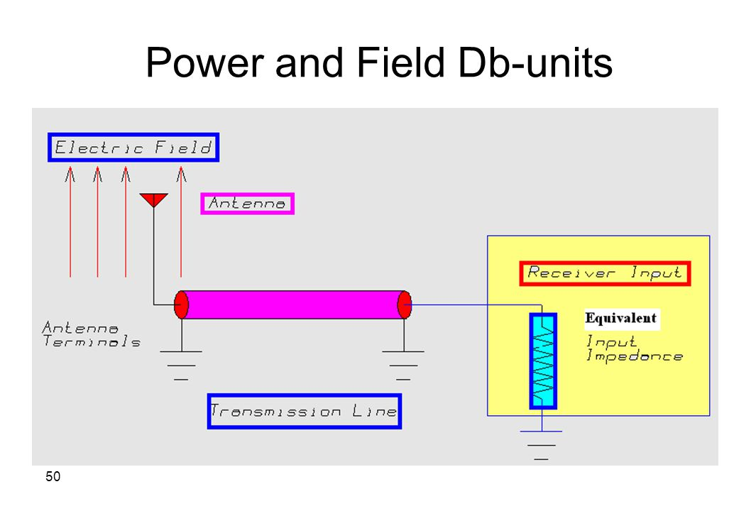 Power and Field Db-units