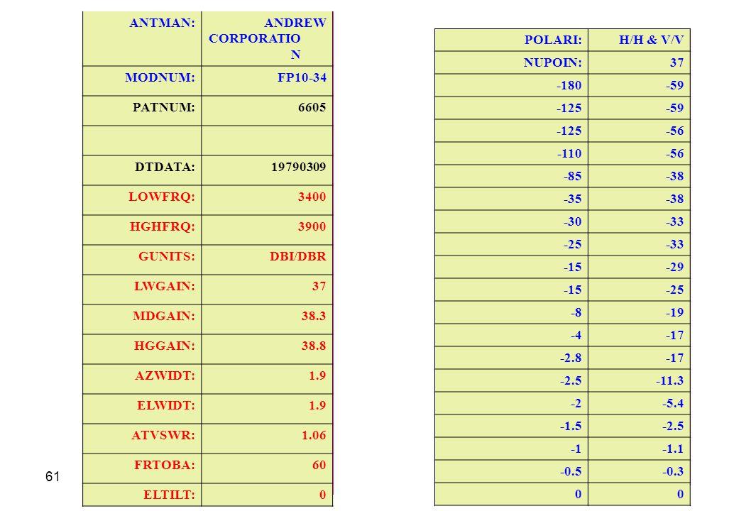 ANTMAN: ANDREW CORPORATION. MODNUM: FP10-34. PATNUM: 6605. DTDATA: 19790309. LOWFRQ: 3400. HGHFRQ: