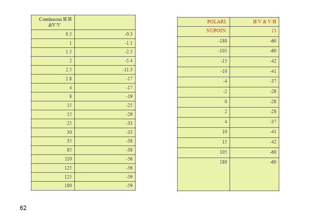 Continuous H/H &V/V 0.5. -0.3. 1. -1.1. 1.5. -2.5. 2. -5.4. 2.5. -11.3. 2.8. -17. 4.