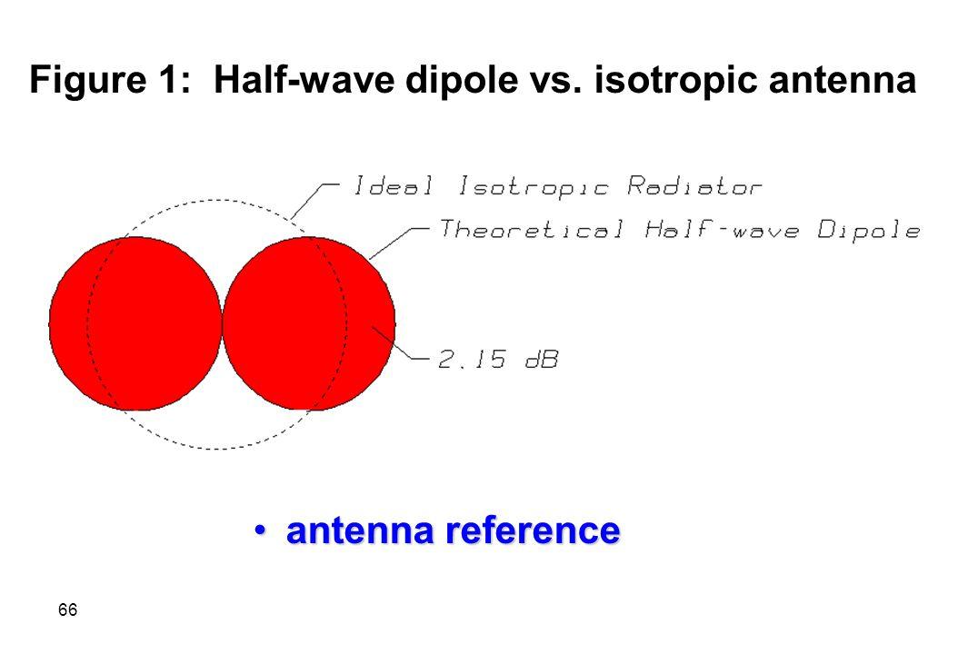 Figure 1: Half-wave dipole vs. isotropic antenna