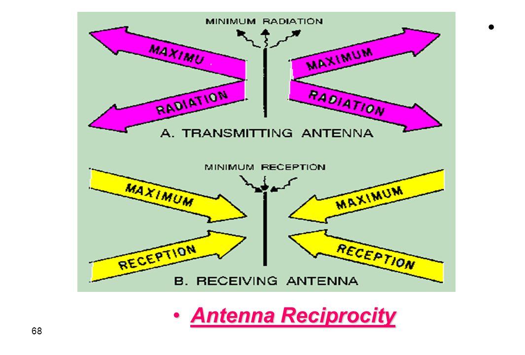 Antenna Reciprocity