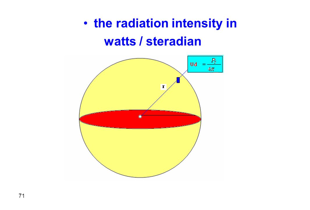 the radiation intensity in