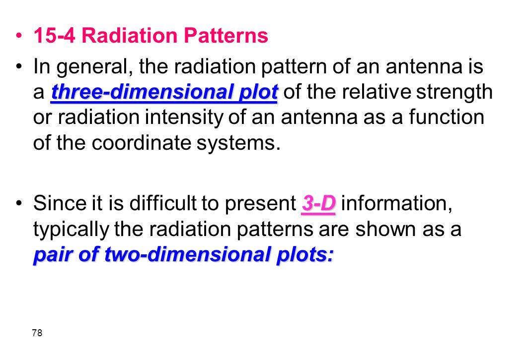 15-4 Radiation Patterns