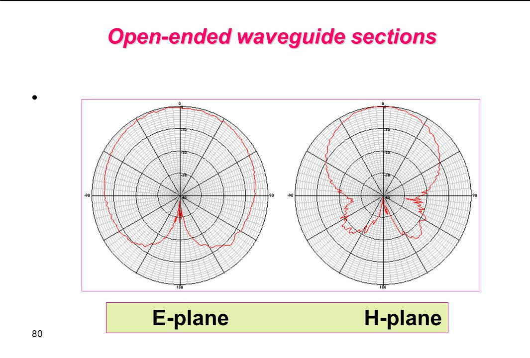 Open-ended waveguide sections