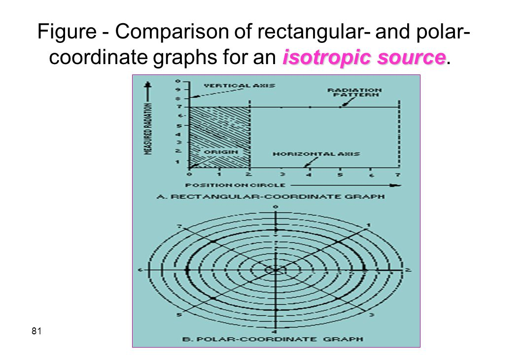 Figure - Comparison of rectangular- and polar-coordinate graphs for an isotropic source.