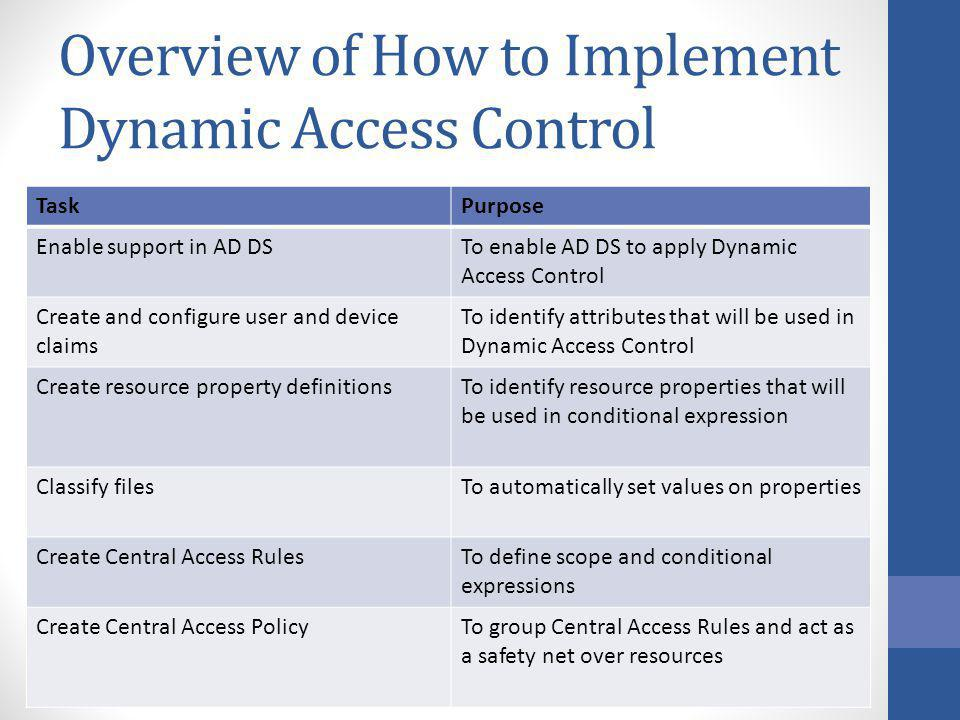 Overview of How to Implement Dynamic Access Control