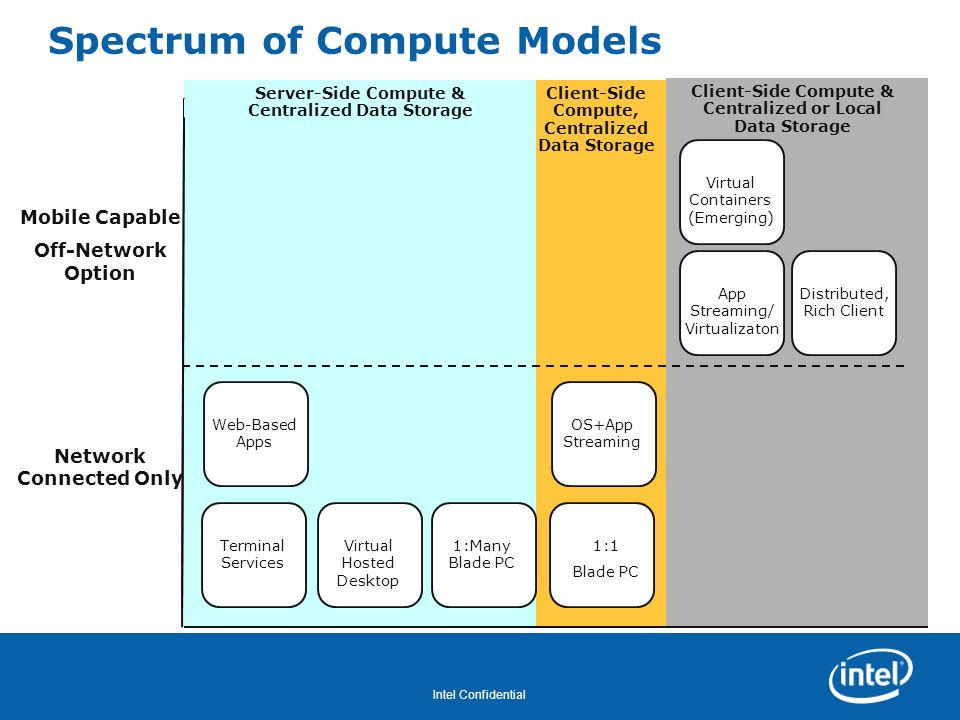 Spectrum of Compute Models