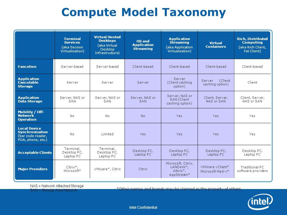 Compute Model Taxonomy
