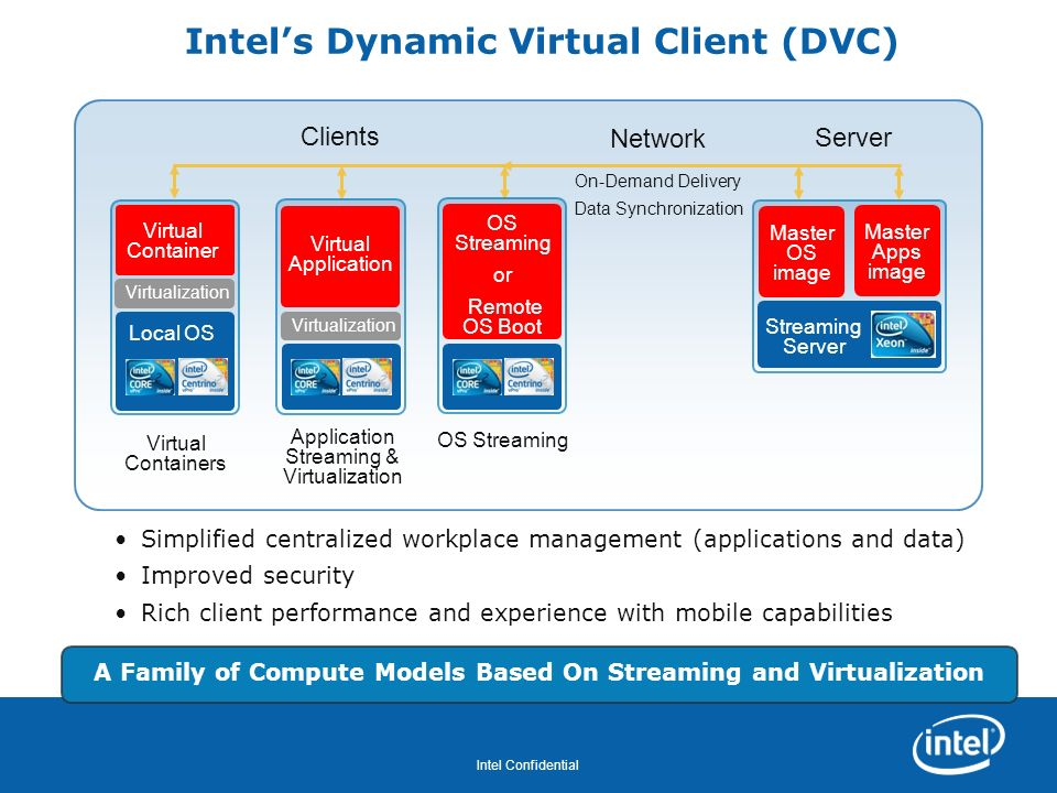 Intel's Dynamic Virtual Client (DVC)