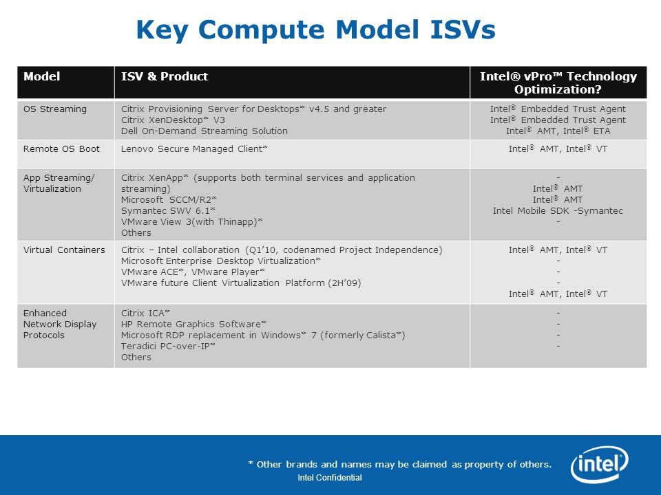 Intel® vPro™ Technology Optimization