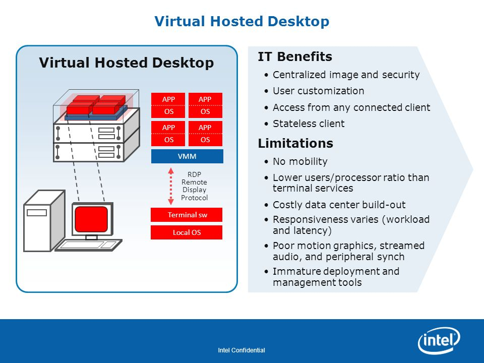 Virtual Hosted Desktop