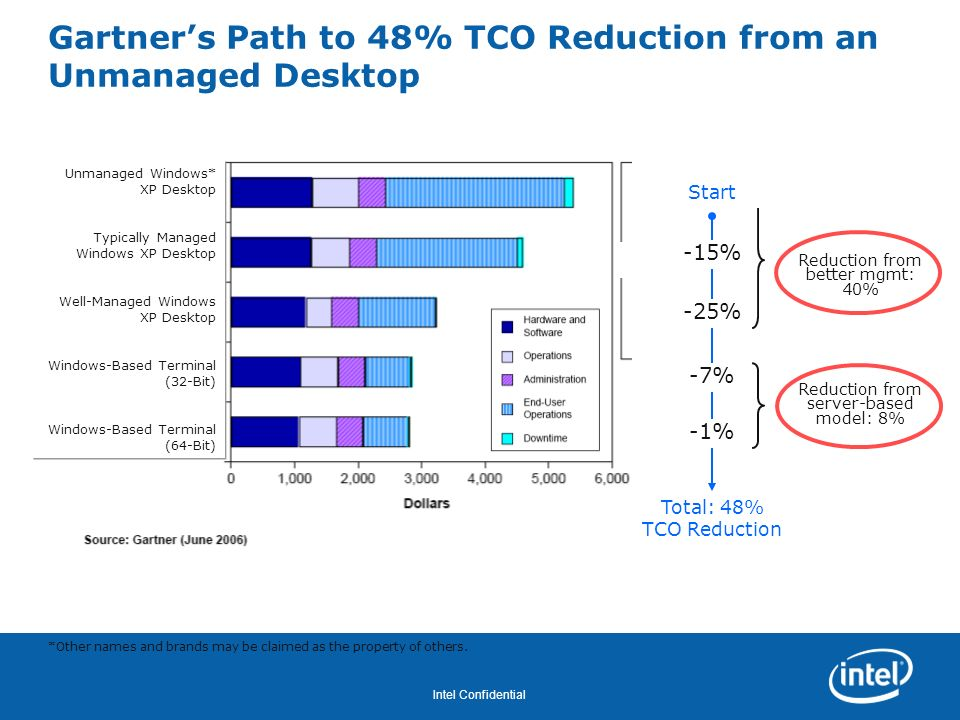 Gartner's Path to 48% TCO Reduction from an Unmanaged Desktop