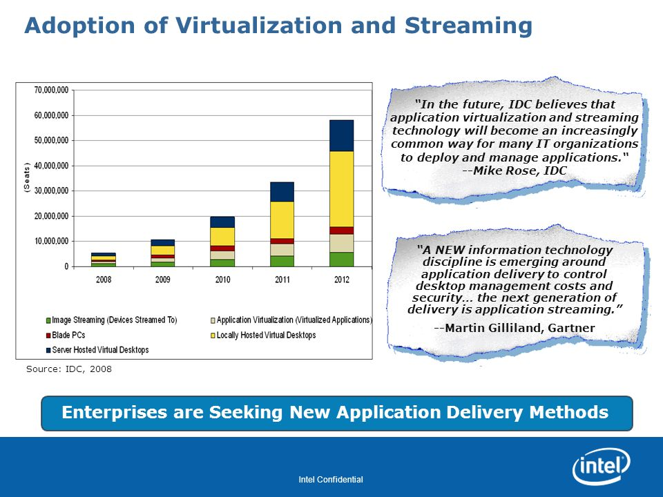 Adoption of Virtualization and Streaming