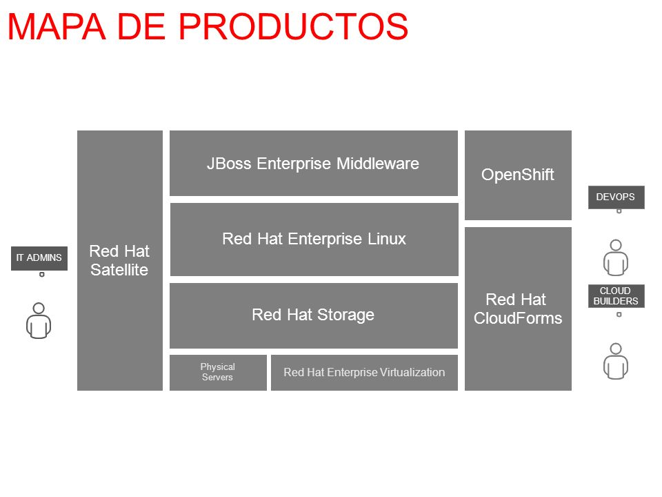 MAPA DE PRODUCTOS JBoss Enterprise Middleware OpenShift Red Hat
