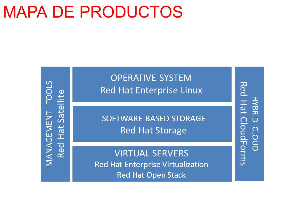 MAPA DE PRODUCTOS OPERATIVE SYSTEM Red Hat Enterprise Linux
