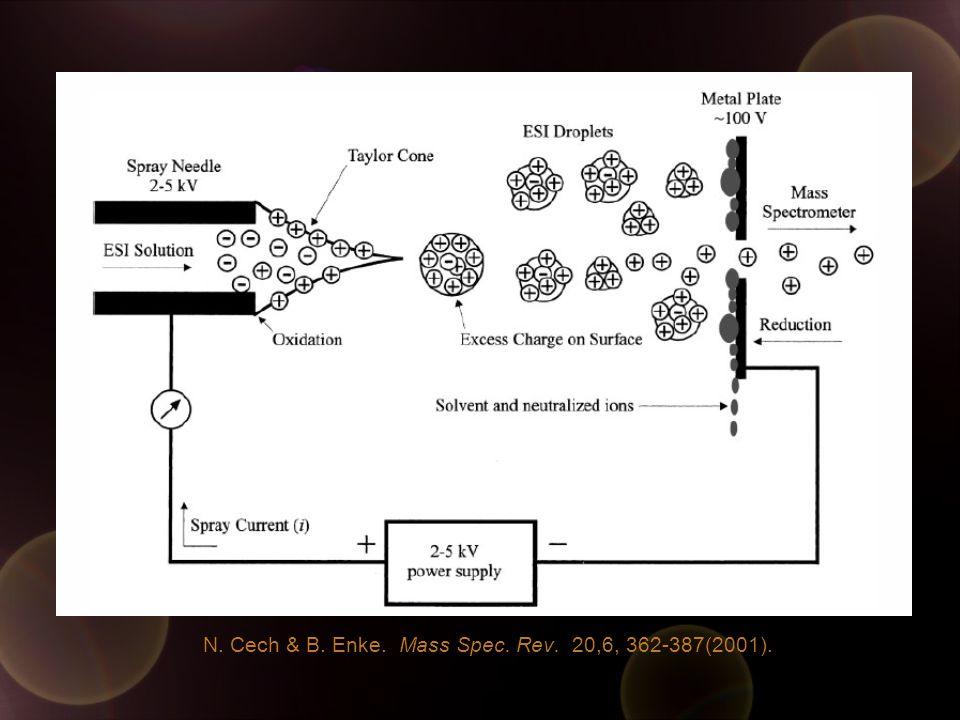 N. Cech & B. Enke. Mass Spec. Rev. 20,6, 362-387(2001).