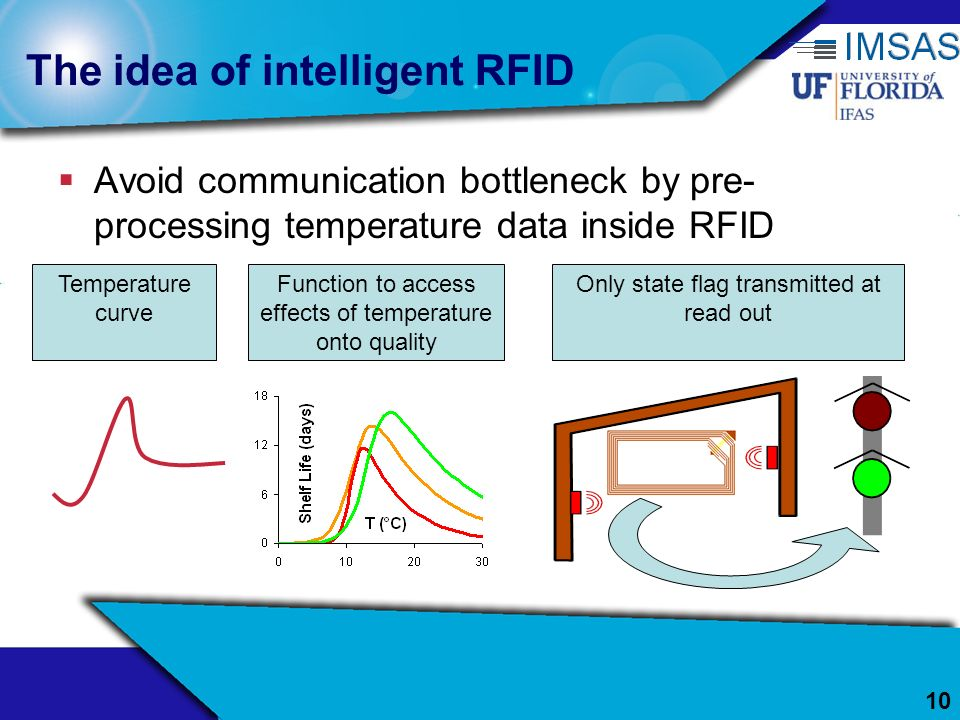 The idea of intelligent RFID