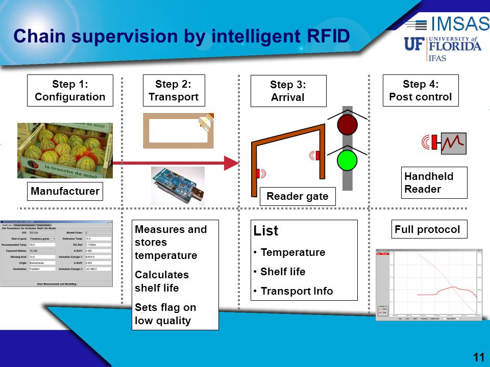 Chain supervision by intelligent RFID