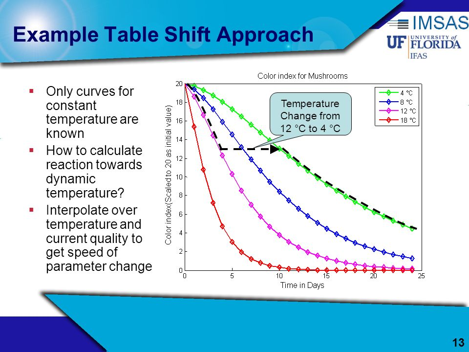 Example Table Shift Approach