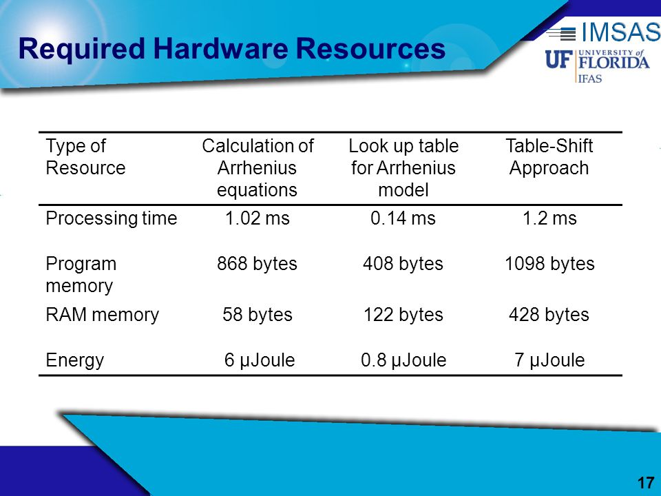 Required Hardware Resources