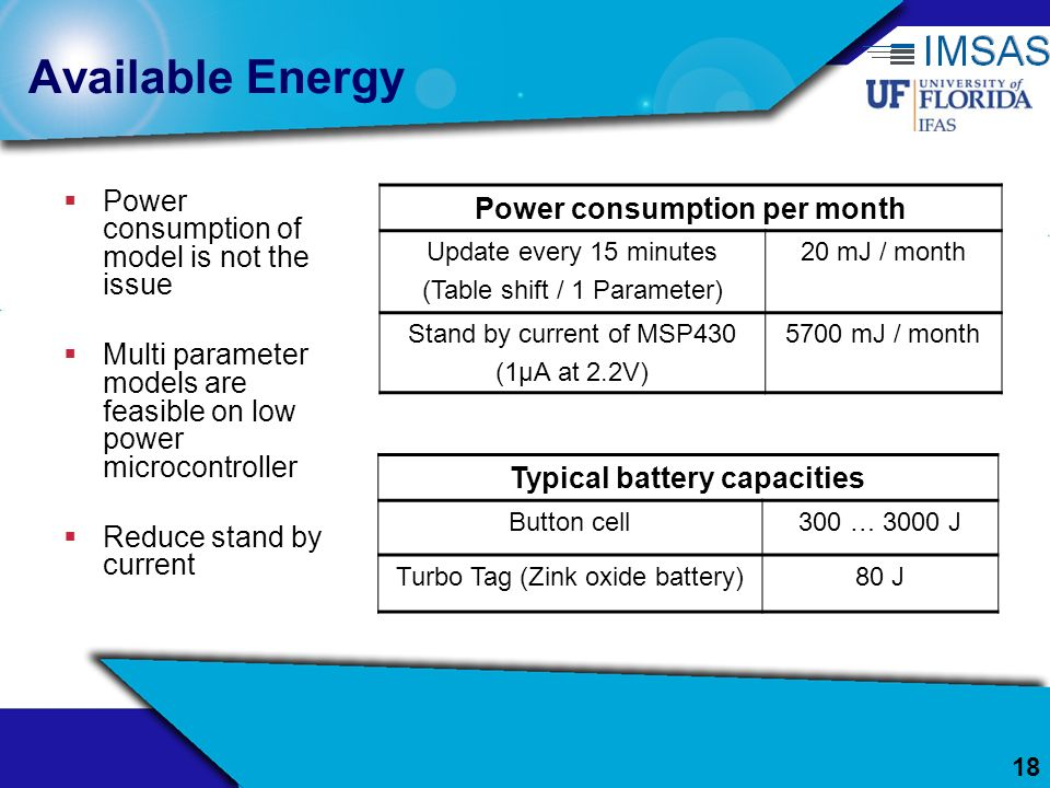 Power consumption per month Typical battery capacities