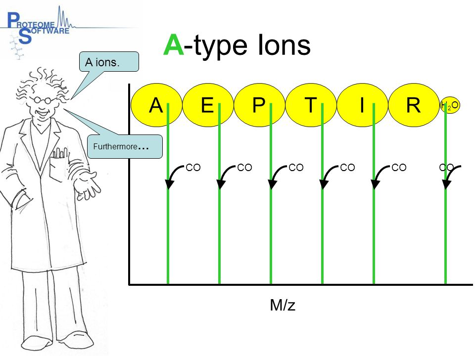 A-type Ions A E P T I R M/z A ions. CO CO CO CO CO CO H2O Furthermore…