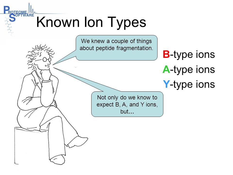 Known Ion Types B-type ions A-type ions Y-type ions