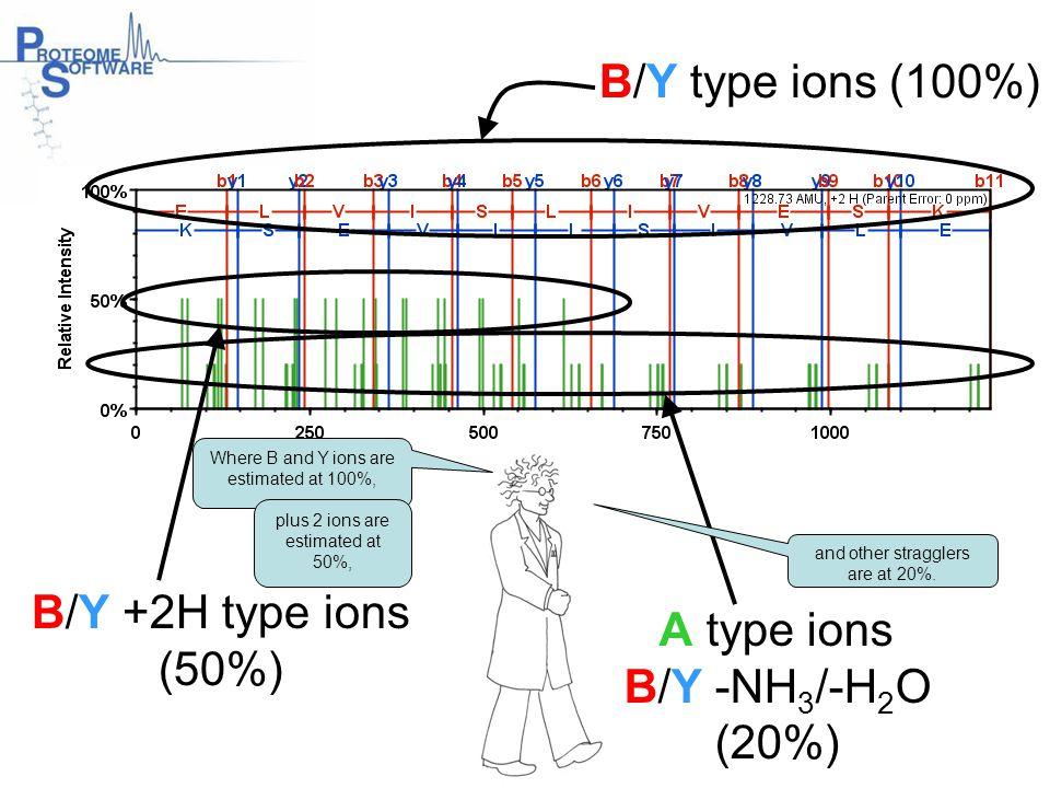 B/Y type ions (100%) B/Y +2H type ions A type ions (50%) B/Y -NH3/-H2O
