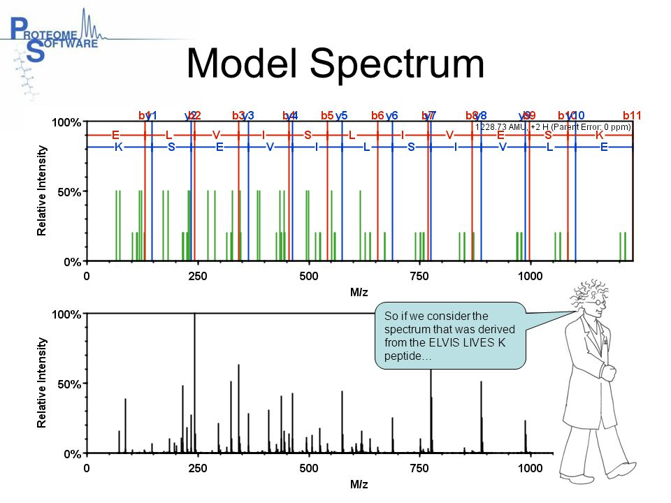 Model Spectrum So if we consider the spectrum that was derived from the ELVIS LIVES K peptide…