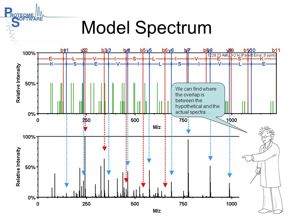 Model Spectrum We can find where the overlap is between the hypothetical and the actual spectra…