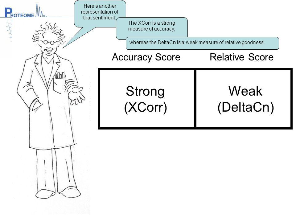 Strong (XCorr) Weak (DeltaCn) Accuracy Score Relative Score SEQUEST