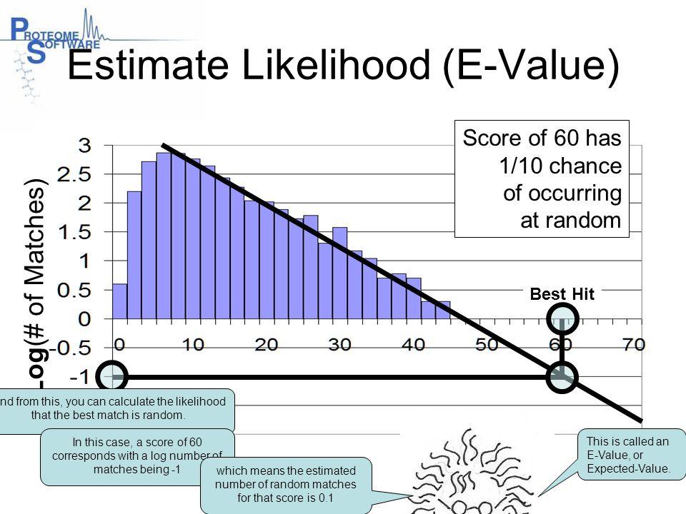 Estimate Likelihood (E-Value)