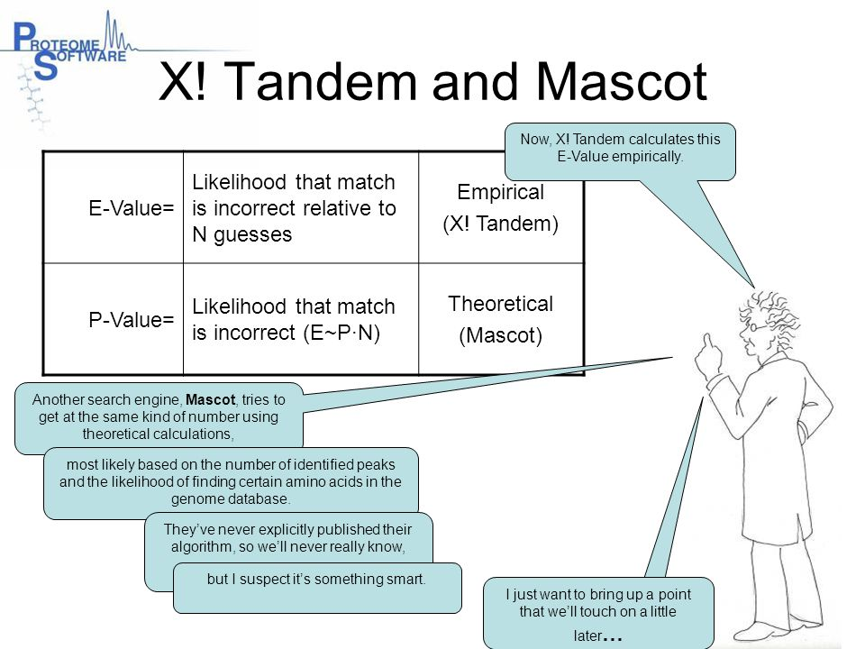 X! Tandem and Mascot Now, X! Tandem calculates this E-Value empirically. E-Value= Likelihood that match is incorrect relative to N guesses.