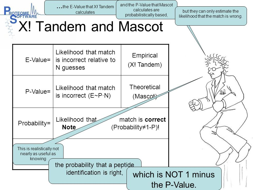 X! Tandem and Mascot which is NOT 1 minus the P-Value.