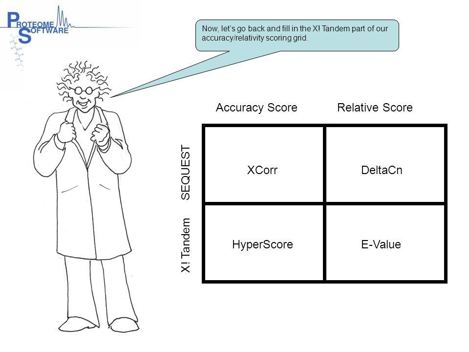 Accuracy Score Relative Score X! Tandem SEQUEST XCorr HyperScore