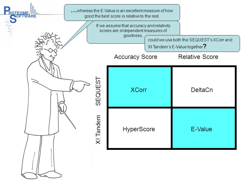 …whereas the E-Value is an excellent measure of how good the best score is relative to the rest.